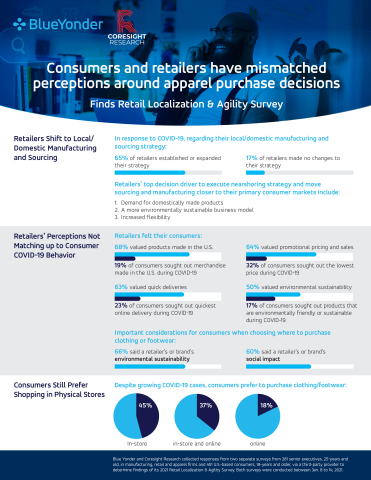 New research from Blue Yonder and Coresight Research looks at retailers' investment in domestic manufacturing during the COVID-19 pandemic, as well as the mismatched perceptions around apparel purchase decisions between consumers and retailers.