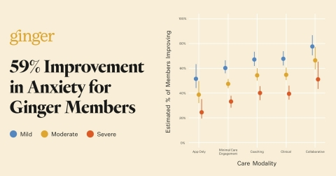 59% of Ginger members overall experienced an improvement in their anxiety symptoms (Graphic: Business Wire)