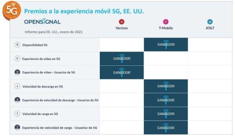 La red 5G de T‑Mobile es la más rápida según una nueva prueba independiente (Foto: Business Wire)