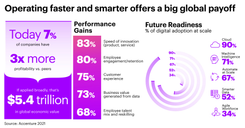Operating faster and smarter offers a big global payoff.