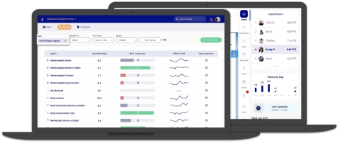 Unlock your revenue potential with signal-based selling. All of your sales data at your fingertips complete with predictive rich buying signals and empowering smart rewards for your reps. Our platform combines AI with behavioral science so that you can win more deals faster. (Photo: Business Wire)