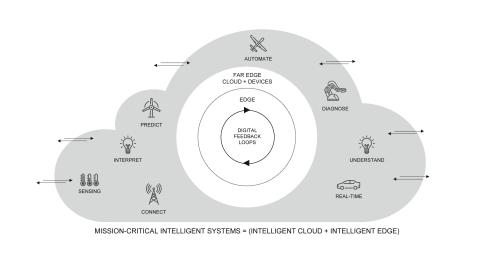 Mission-critical intelligent systems landscape. Credit: Wind River
