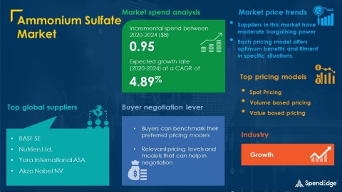 SpendEdge has announced the release of its Global Ammonium Sulfate Market Procurement Intelligence Report (Graphic: Business Wire)