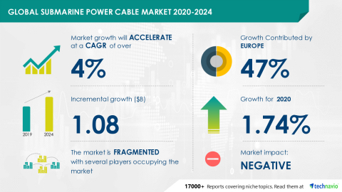 Technavio has announced its latest market research report titled Global Submarine Power Cable Market 2020-2024 (Graphic: Business Wire)
