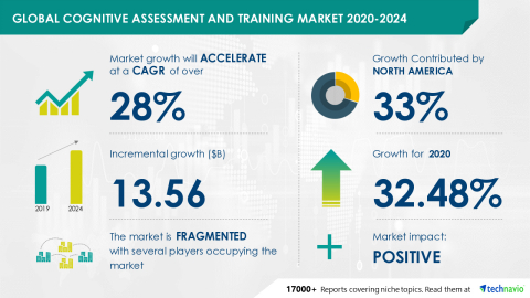 Technavio has announced its latest market research report titled Global Cognitive Assessment and Training Market 2020-2024 (Graphic: Business Wire)