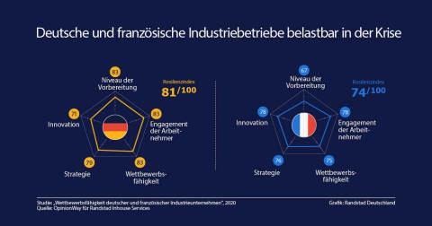 Eine aktuelle Randstad Studie bescheinigt den Industrien in Deutschland und Frankreich eine hohe Belastbarkeit. (Grafik: Randstad Germany)