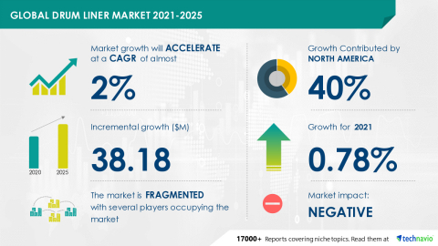 Technavio has announced its latest market research report titled Global Drum Liner Market 2021-2025 (Graphic: Business Wire)