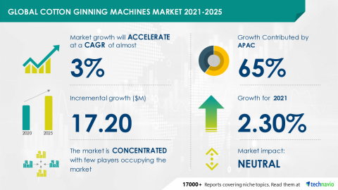 Technavio has announced its latest market research report titled Global Cotton Ginning Machines Market 2021-2025 (Graphic: Business Wire).