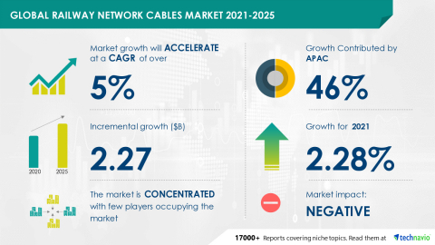Technavio has announced its latest market research report titled Global Railway Network Cables Market 2021-2025 (Graphic: Business Wire)