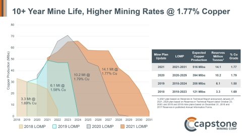 Figure 1. 10+ Year Mine Life, Higher Mining Rates at 1.77% Copper. The 2021 LOMP shows a longer mine life with higher average production and grades similar to the 2020 mine plan. (Graphic: Business Wire)