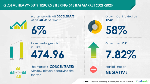 Technavio has announced its latest market research report titled Global Heavy-duty Trucks Steering System Market 2021-2025 (Graphic: Business Wire).