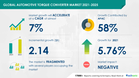 Technavio has announced its latest market research report titled Global Automotive Torque Converter Market 2021-2025 (Graphic: Business Wire).