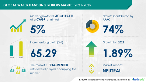 Technavio has announced its latest market research report titled Global Wafer Handling Robots Market 2021-2025 (Graphic: Business Wire)