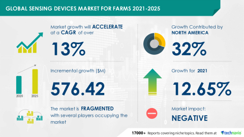 Technavio has announced its latest market research report titled Global Sensing Devices Market for Farms 2021-2025 (Graphic: Business Wire)