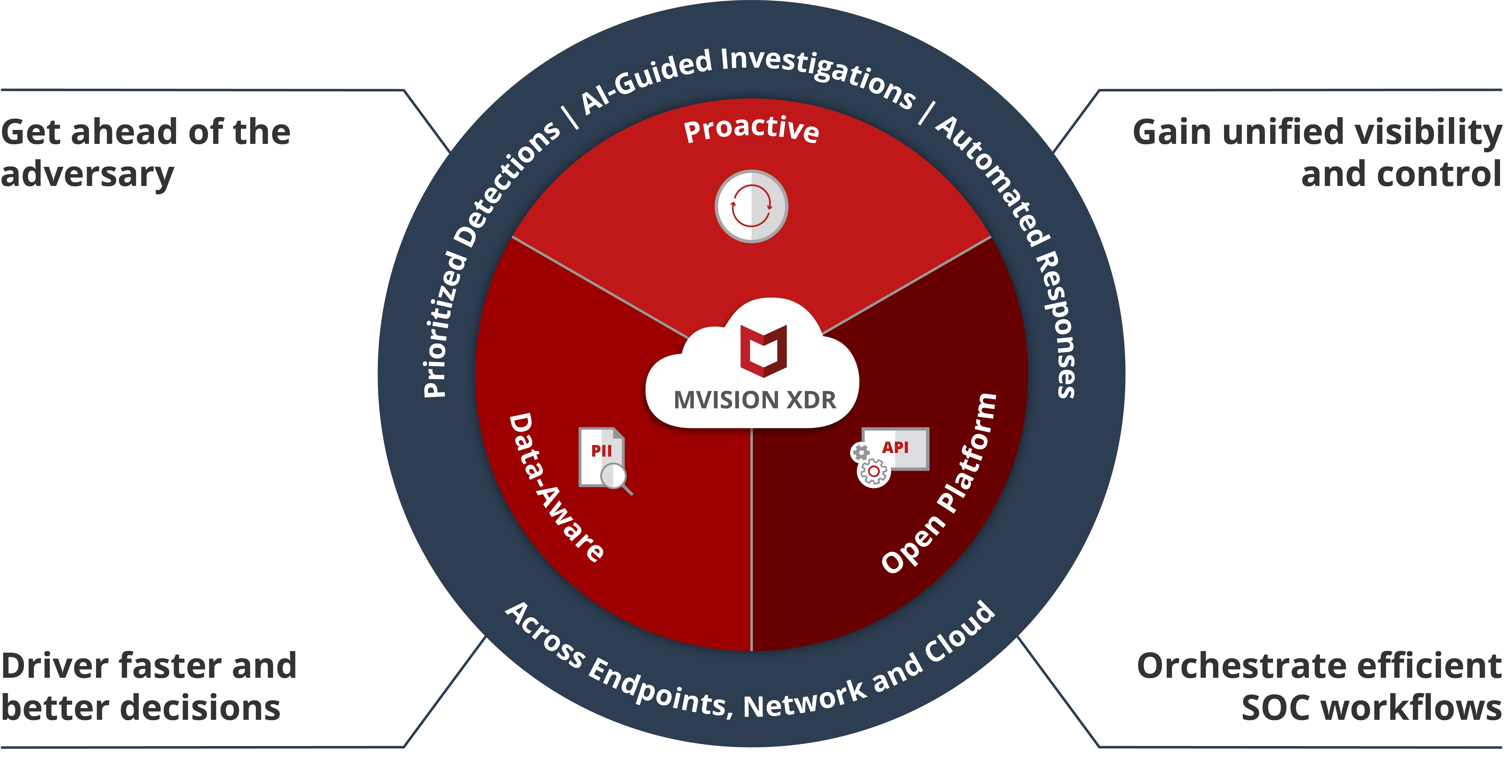 McAfee Transforms Security Operations With Launch of Industry First  Proactive XDR for Endpoint, Cloud and Network   Business Wire   Red Cloud Access Control Wiring Diagram      Business Wire