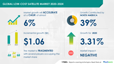 Technavio has announced its latest market research report titled Global Low-Cost Satellite Market 2020-2024 (Graphic: Business Wire)