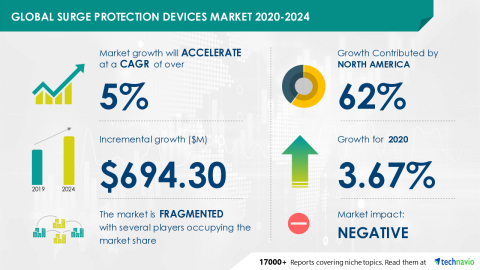 Technavio has announced its latest market research report titled Global Surge Protection Devices Market 2020-2024 (Graphic: Business Wire)