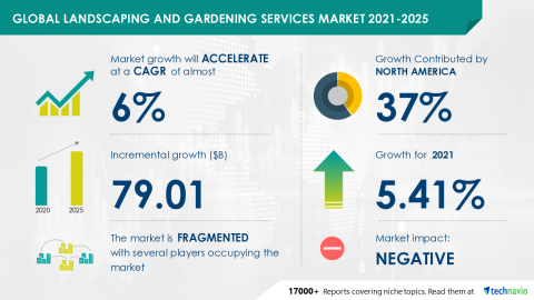 Technavio has announced its latest market research report titled Global Landscaping and Gardening Services Market 2021-2025 (Graphic: Business Wire)