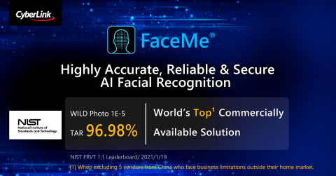CyberLink FaceMe® Tops Facial Recognition Vendor Test. With its facial recognition solution FaceMe®, CyberLink ranks first among global vendors in the latest NIST FRVT WILD test (Photo: Business Wire)