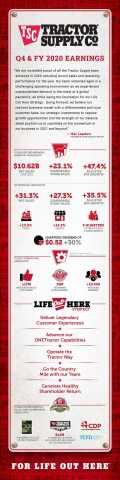 Tractor Supply issues infographic with highlights from the Company's Fourth Quarter and Fiscal Year 2020 Financial Results. (Photo: Business Wire)