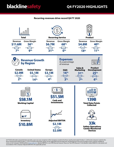 Blackline Safety FY2020 Q4 infographic (Graphic: Business Wire)