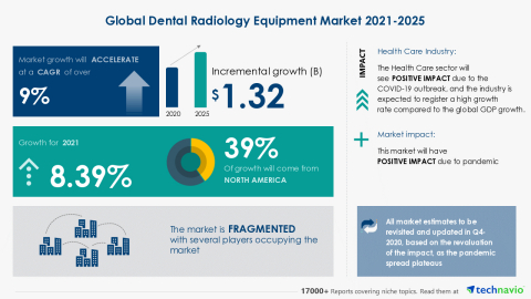 Technavio has announced its latest market research report titled Global Dental Radiology Equipment Market 2021-2025 (Graphic: Business Wire)