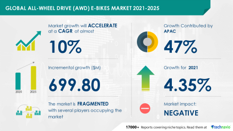 Technavio has announced its latest market research report titled Global All-Wheel Drive (AWD) E-bikes Market 2021-2025 (Graphic: Business Wire)