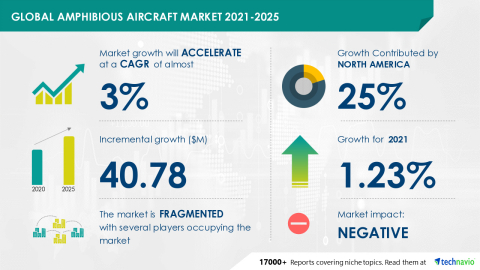 Technavio has announced its latest market research report titled Global Amphibious Aircraft Market 2021-2025 (Graphic: Business Wire)
