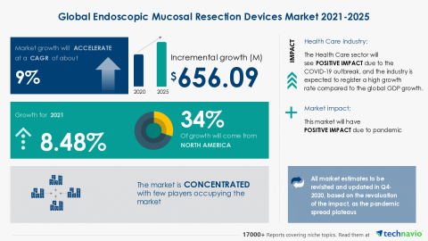 Technavio has announced its latest market research report titled Global Endoscopic Mucosal Resection Devices Market 2021-2025 (Graphic: Business Wire)