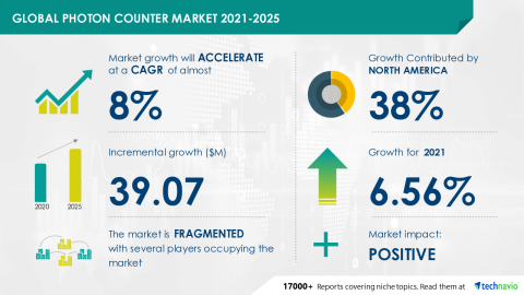Technavio has announced its latest market research report titled Global Photon Counter Market 2021-2025 (Graphic: Business Wire)