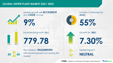 Technavio has announced its latest market research report titled Global Sinter Plant Market 2021-2025 (Graphic: Business Wire)
