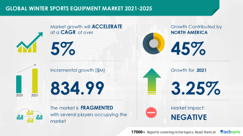 Technavio has announced its latest market research report titled Global Winter Sports Equipment Market 2021-2025 (Graphic: Business Wire)