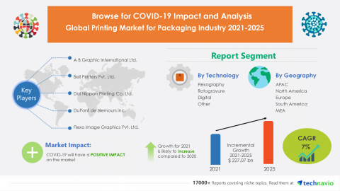 Technavio has announced its latest market research report titled Global Printing Market for Packaging Industry 2021-2025 (Graphic: Business Wire)