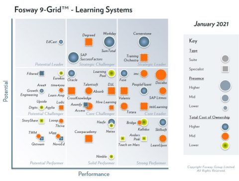 2021 Fosway 9 Grid Learning Systems (Graphic: Business Wire)