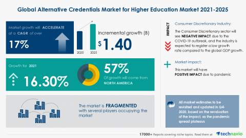 Technavio has announced its latest market research report titled Global Alternative Credentials Market for Higher Education Market 2021-2025 (Graphic: Business Wire)