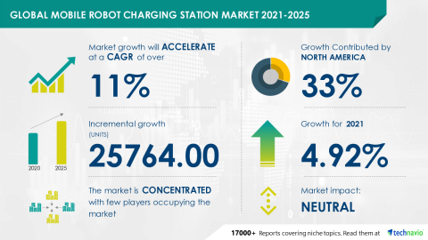 Technavio has announced its latest market research report titled Global Mobile Robot Charging Station Market 2021-2025 (Graphic: Business Wire)
