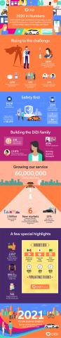DiDi 2020 in Numbers (Graphic: Didi Chuxing)