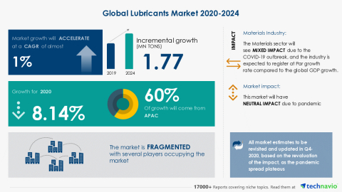 Technavio has announced its latest market research report titled Global Lubricants Market 2020-2024 (Graphic: Business Wire).