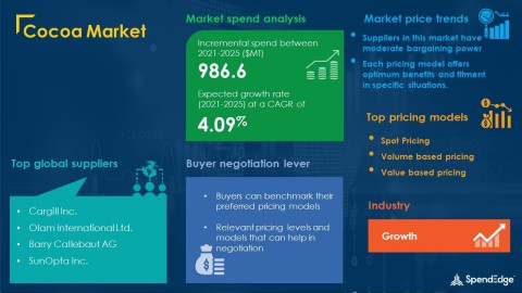 SpendEdge has announced the release of its Global Cocoa Market Procurement Intelligence Report (Graphic: Business Wire)