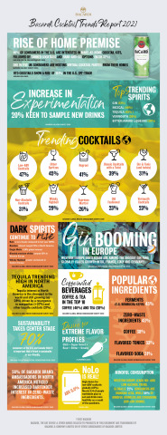 Highlights of the latest trends revealed in the Bacardi Cocktail Trends Report 2021. Find out what the top trending cocktails are, what ingredients are the most popular, and which extreme flavors people are craving this year. (Graphic: Business Wire)
