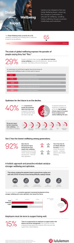 lululemon's Global Wellbeing Report (Graphic: Business Wire)