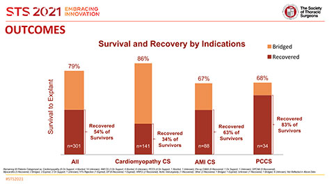 Large Clinical Study Presented at STS 2021 Finds 79% Survival Rate with Impella 5.5 with SmartAssist