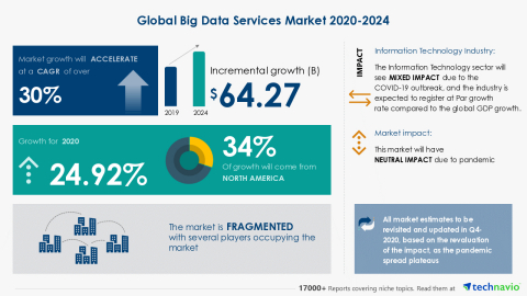 Technavio has announced its latest market research report titled Global Big Data Services Market 2020-2024 (Graphic: Business Wire)