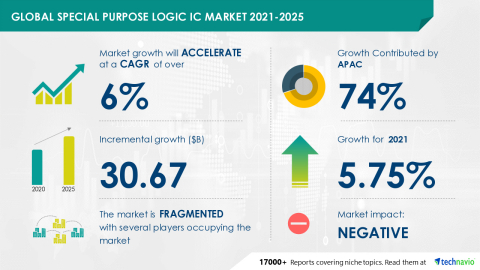 Technavio has announced its latest market research report titled Global Special Purpose Logic IC Market 2021-2025 (Graphic: Business Wire)
