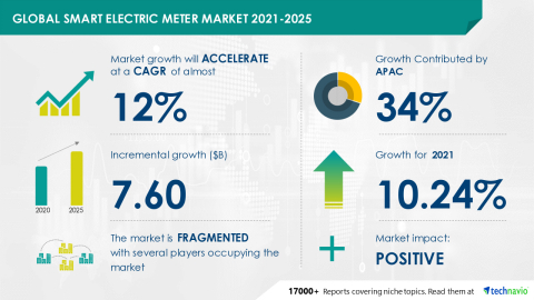 Technavio has announced its latest market research report titled Global Smart Electric Meter Market 2021-2025 (Graphic: Business Wire)