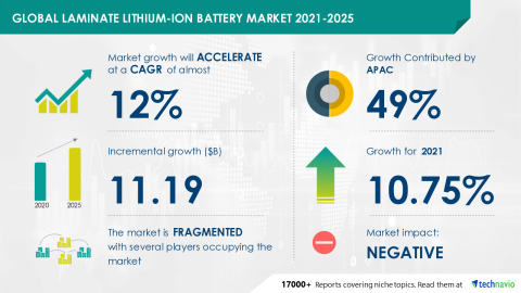 Technavio has announced its latest market research report titled Global Laminate Lithium-Ion Battery Market 2021-2025 (Graphic: Business Wire)