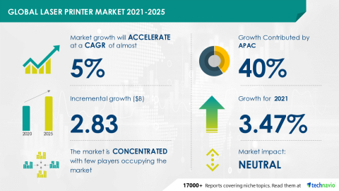 Technavio has announced its latest market research report titled Global Laser Printer Market 2021-2025 (Graphic: Business Wire)