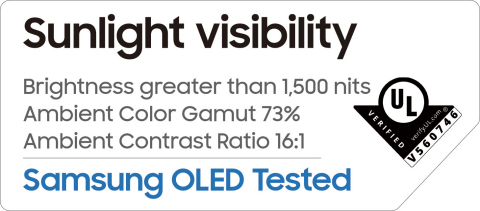UL sunlight visibility testing of Samsung Display's new OLED display (Graphic: Business Wire)