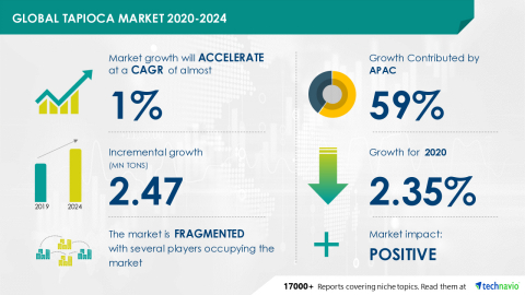 Technavio has announced its latest market research report titled Global Tapioca Market 2020-2024 (Graphic: Business Wire)
