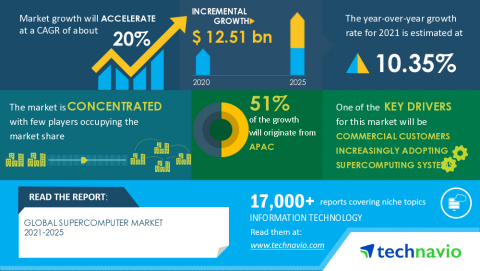 Technavio has announced its latest market research report titled Global Supercomputer Market 2021-2025 (Graphic: Business Wire)
